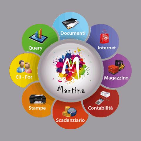 Prodotti - Gestionale Martina